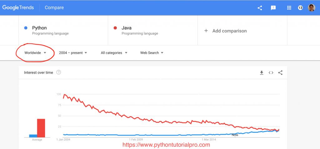 Python popularity worldwide