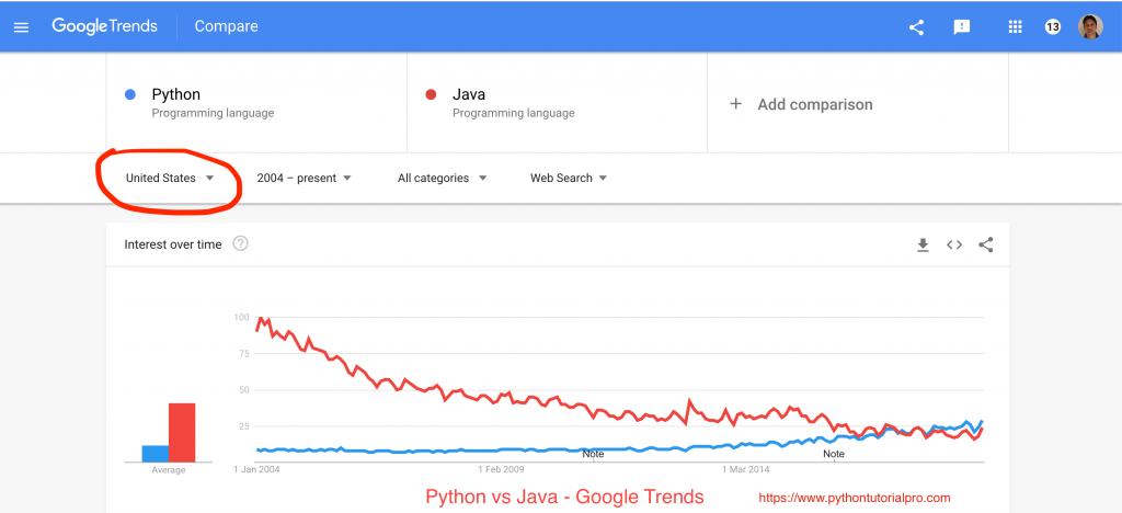Python Popularity Google Trends