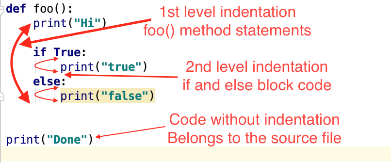 Python Indentation