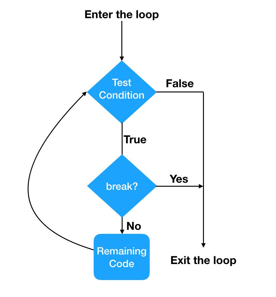 Break Statement Flow Diagram