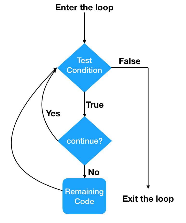 Continue Statement Flow Diagram
