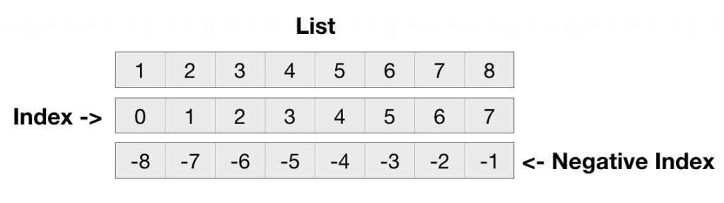 Python List Negative Index