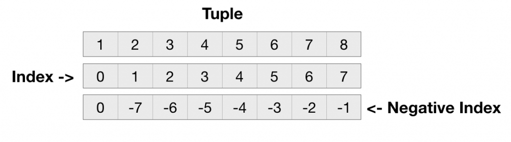 Python Tuple Index