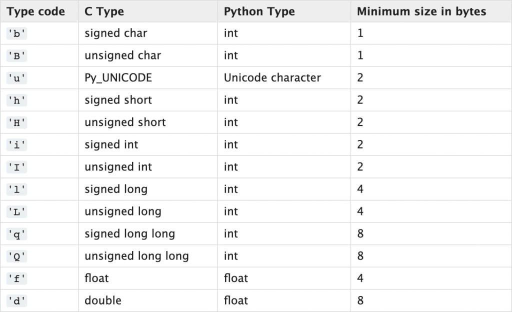 Python Array Supported Type Code