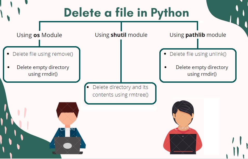 Delete A File In Python