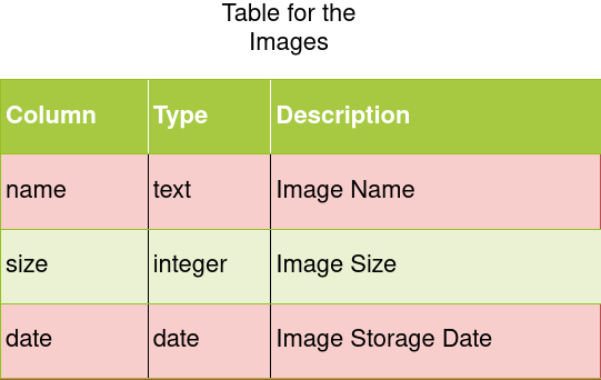 Image Table