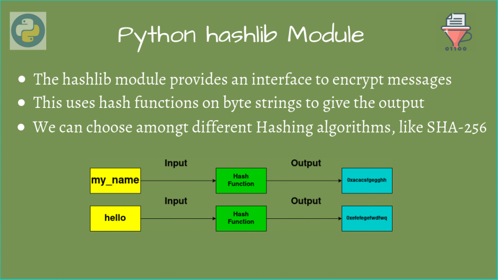 Python Hashlib Featured