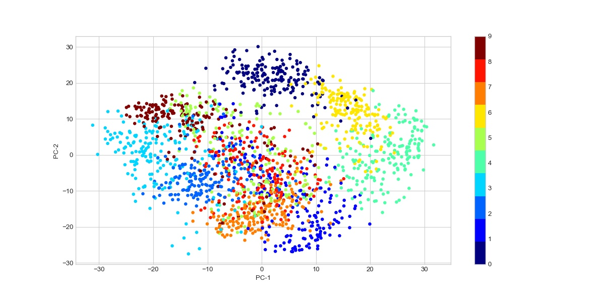 Visualizing Digits Data In 2 Dimensions 2