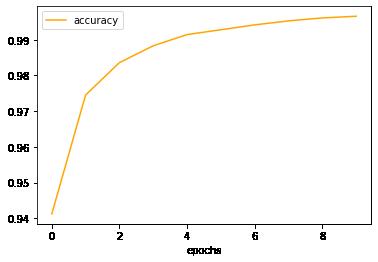Accuracy Value Plot