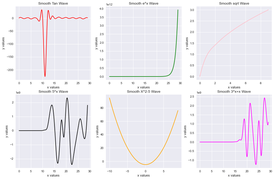 Multiple B Spline Curve