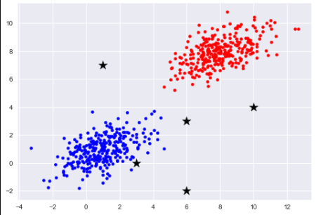 Binary Data Plot Catboost
