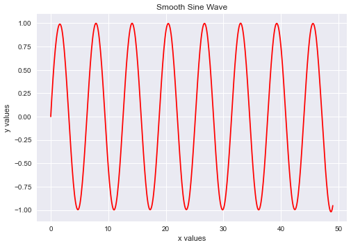 Smooth B Spline Curve